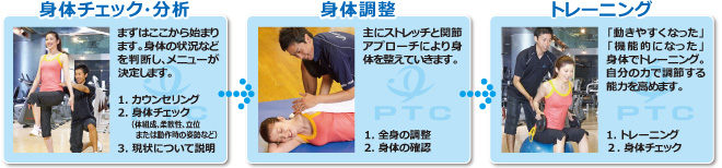 PTCパーソナルトレーニングの流れ
