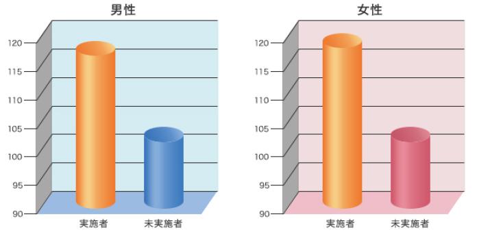 エアロビックダンス実施者と未実施者の骨強度比較