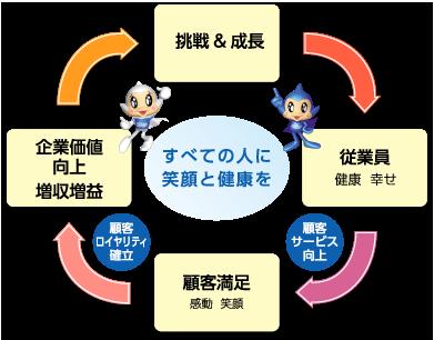ウェルネスライフの好循環サイクル